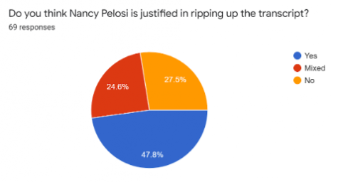 North Star News asks you:   Is Pelosi justified in her actions?