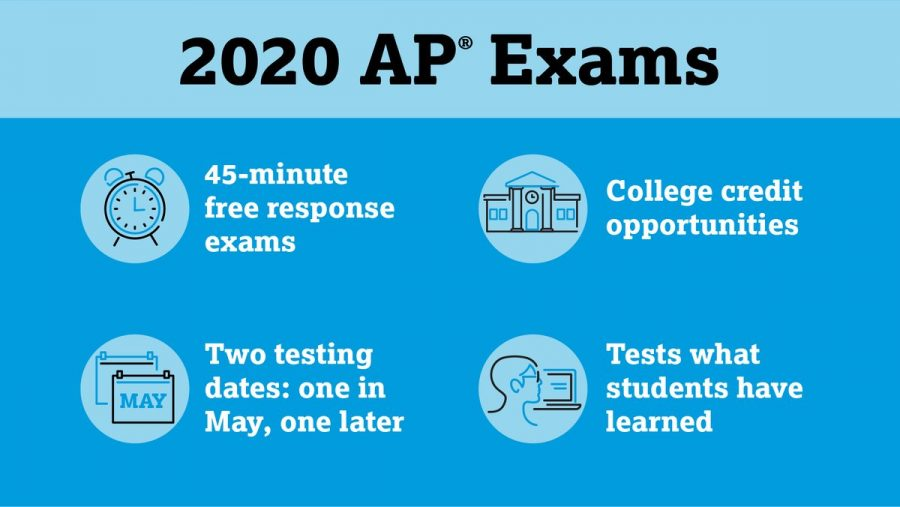 The College Board switches to at-home AP testing this spring 2020