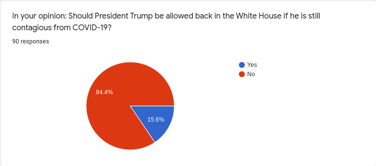 Should President Trump be allowed back in the White House if he is still contagious?