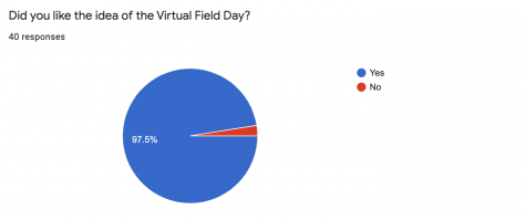 Niles North Virtual Field Day: What did you think?